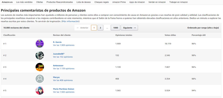 Ventajas de las valoraciones en Amazon: principales comentaristas