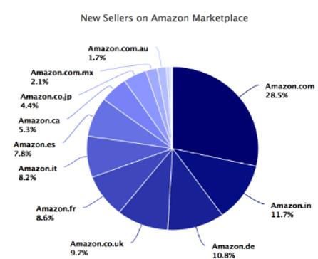 Vendedores por dominios de Amazon