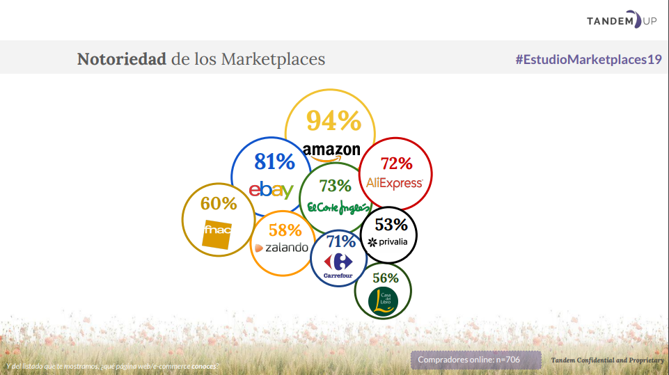 Notoriedad de os marketplaces