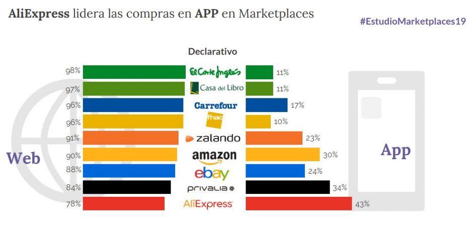 Marketplaces y apps móviles