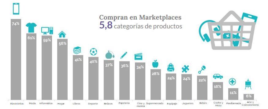 Categorías con más ventas en los marketplaces en España