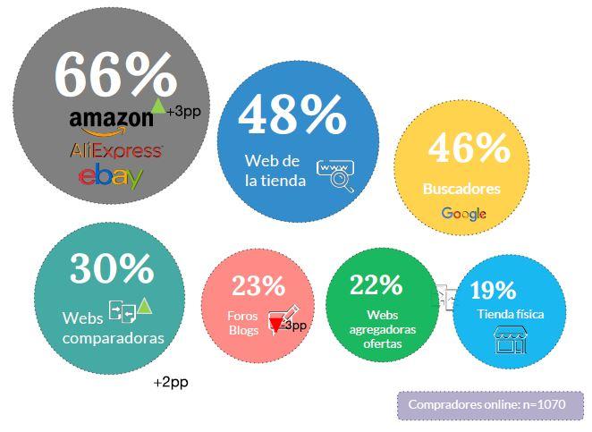 Marketplaces como fuente de información