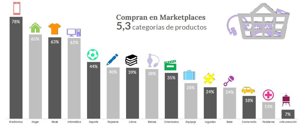 Categorías más vendidas en marketplaces