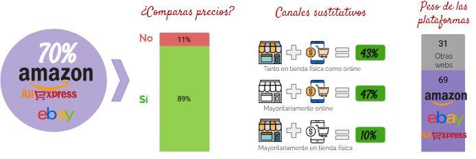 Los marketplaces vs comparación de precios online
