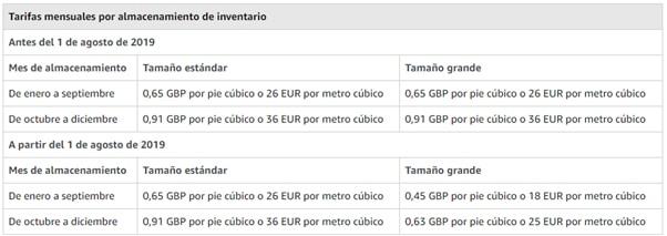 Comisiones de Amazon por almacenamiento mensual para tamaños grandes