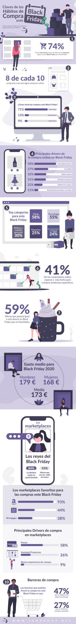 Infografia Estudio Habitos de Compra del Black Friday Tandem UP 2020